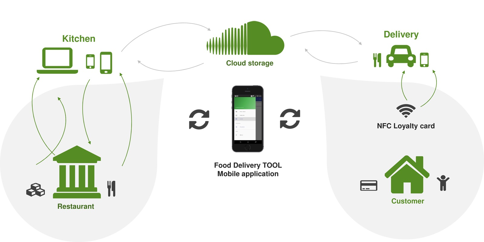 NFC Loyalty Cards | Contactless Mobile Payment