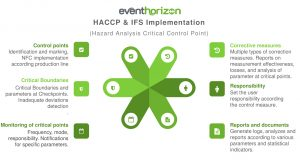 Food industry HACCP IFS Health Standards Software